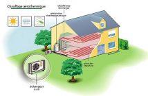 Aérothermie air-eau - Pompe à chaleur